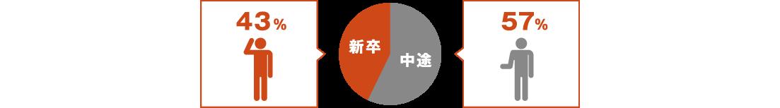図 - 新卒・中途比率